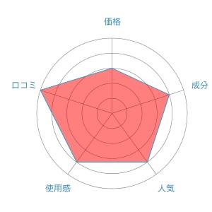 M3040プレミアムスカルプシャンプー評価レーダーチャート