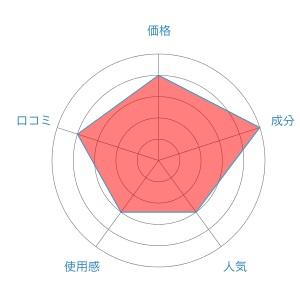 BUBKA評価レーダーチャート