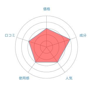 ダブルインパクト評価レーダーチャート