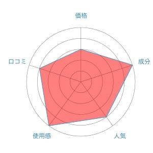 Persona評価レーダーチャート