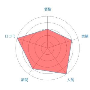 恵比寿美容クリニック評価レーダーチャート
