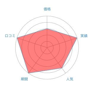 新宿中央クリニック評価レーダーチャート